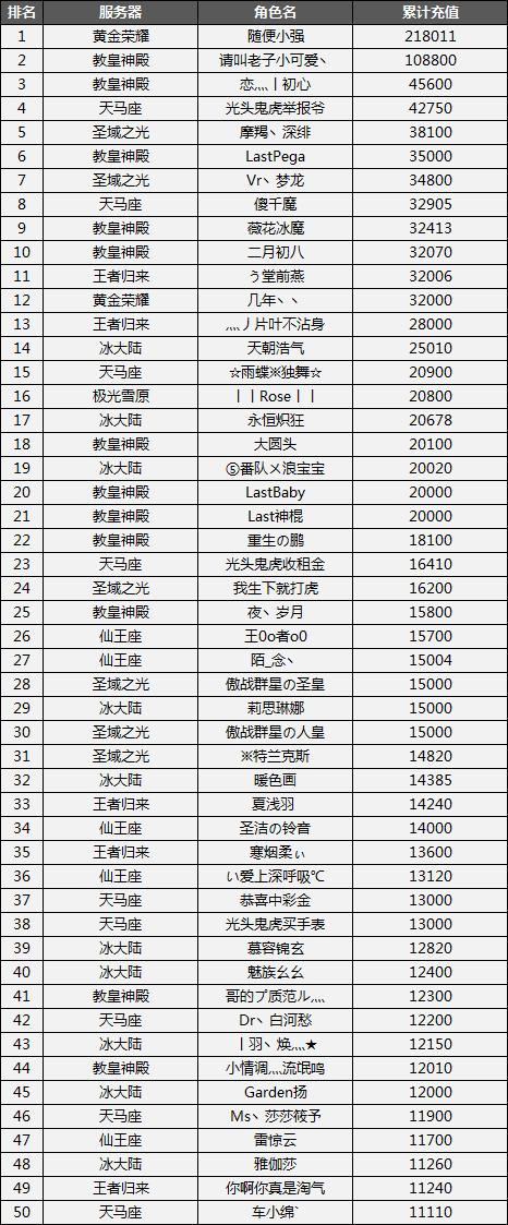 图片: 周年狂欢庆英雄榜最终榜单.png
