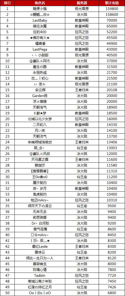 图片: 七夕序曲充值活动正式榜单.png