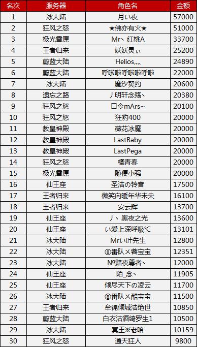 图片: 金秋送爽充值活动排行榜名单.png